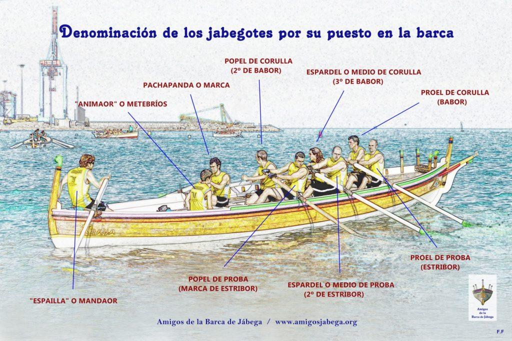 Esquema: la barca de jábega